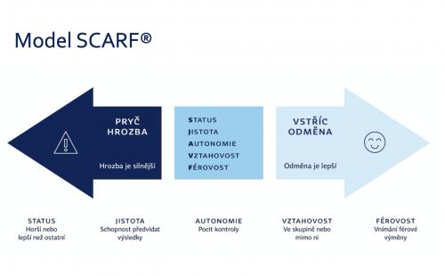 Unikátní model SCARF pomůže podpořit tým v náročných časech